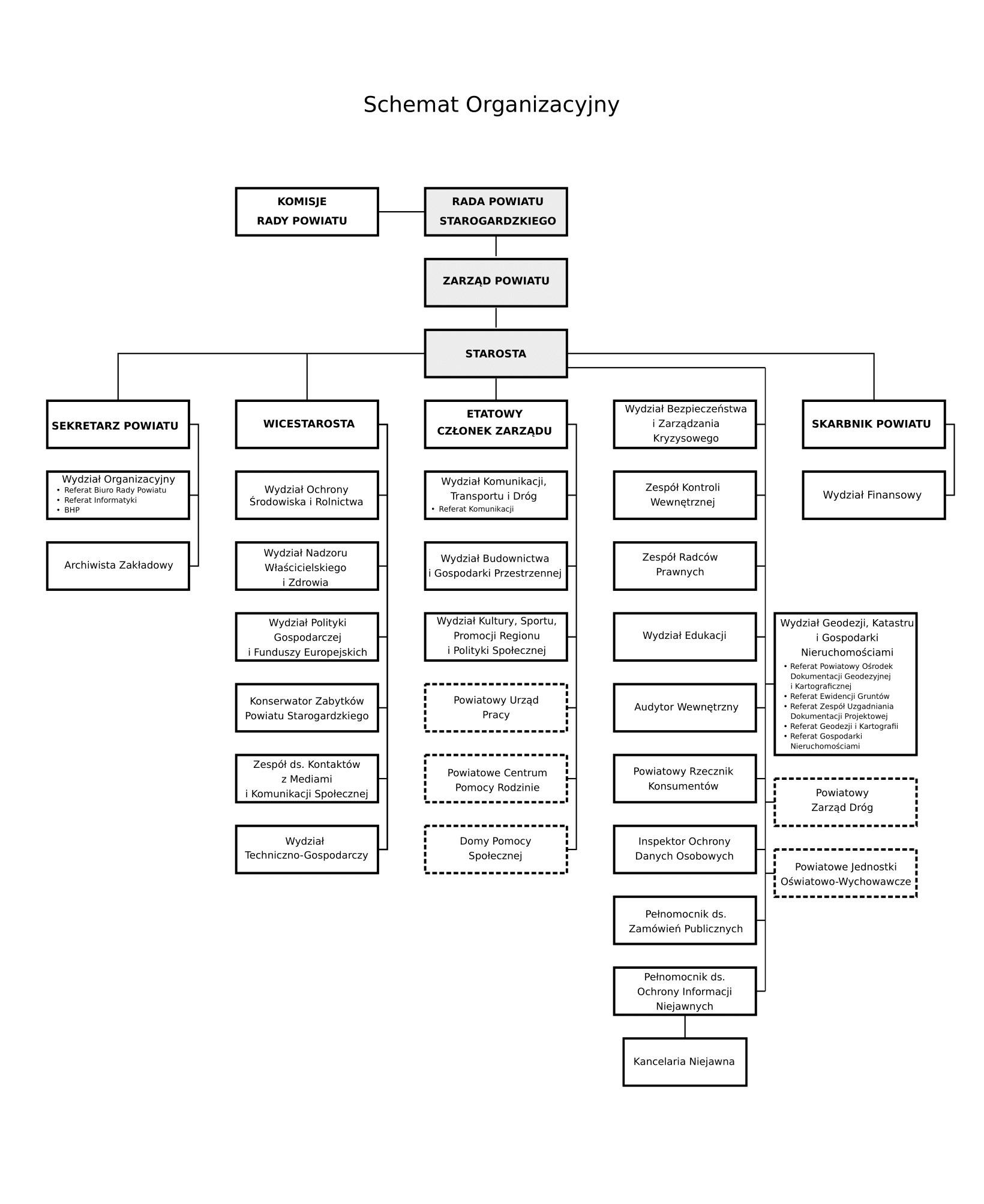 Wykres przedstawia schemat organizacyjny urzędu. Na szczycie wykresu znajdują się Rada Powiatu  Starogardzkiego wraz z komisjami RP czyli organ stanowiący prawo lokalne na poziomie powiatu, który ma także uprawnienia kontrolne względem zarządu powiatu. Rada powiatu wybiera Zarząd Powiatu w liczbie od 3 do 5 osób, w tym starostę jako jego przewodniczącego i wicestarostę oraz pozostałych członków. zarządu. Zarząd powiatu jest organem wykonawczym powiatu wykonuje uchwały rady powiatu i zadania powiatu określone przepisami prawa. Do zadań zarządu powiatu należy w szczególności: przygotowywanie projektów uchwał rady powiatu, wykonywanie uchwał rady powiatu, gospodarowanie mieniem powiatu, wykonywanie budżetu powiatu, zatrudnianie i zwalnianie kierowników jednostek organizacyjnych powiatu. Starosta oprócz zadań przewidzianych dla zarządu powiatu wykonuje inne zadania przewidziane w ustawie o samorządzie powiatowym. Starosta organizuje pracę zarządu powiatu i starostwa powiatowego, kieruje bieżącymi sprawami powiatu oraz reprezentuje powiat na zewnątrz.   Staroście podlegają Sekretarz Powiatu, Skarbnik Powiatu oraz Wydział Bezpieczeństwa, Zespół Kontroli Wewnętrznej, Zespół Radców Prawnych, Wydział Edukacji, Audytor Wewnętrzny, Powiatowy Rzecznik Konsumentów, Inspektor Ochrony Danych Osobowych, Pełnomocnik ds. Zamówień Publicznych i Pełnomocnik ds. Ochrony Informacji Niejawnych, Wydział geodezji, Katastru  i  Gospodarki Nieruchomościami, Powiatowy Zarząd Dróg i Powiatowe Jednostki Oświatowo Wychowawcze.  Wicestaroście podlegają Wydział Ochrony Środowiska, Wydział Nadzoru Właścicielskiego, Wydział Polityki Gospodarczej i Funduszy Europejskich, Konserwator Zabytków, Zespół ds. Kontaktów z Mediami i Komunikacji Społecznej oraz Wydział Techniczno-Gospodarczy.  Etatowemu Członkowi Zarządu podlegają Wydział Komunikacji i Dróg, Wydział Budownictwa i Gospodarki Przestrzennej oraz Wydział Kultury, Sportu i Promocji Regionu oraz jednostki powiatu tj. Powiatowy Urząd Pracy, Powiatowe